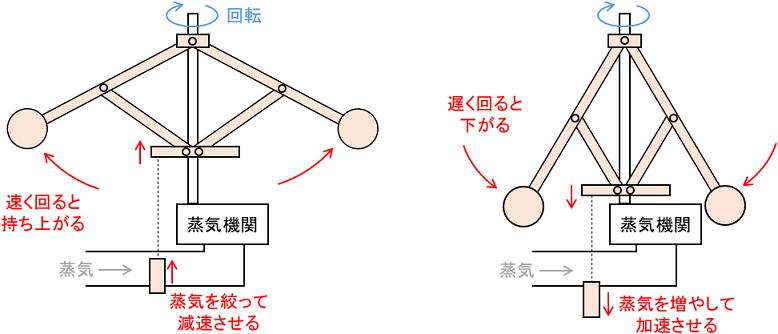 ワットの遠心調速機の仕組み