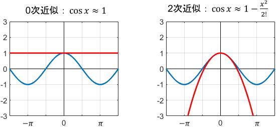 cos関数の0次近似と2次近似のグラフ