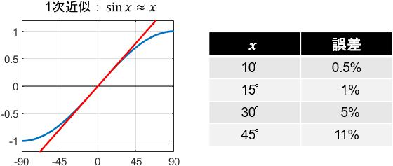 sin関数の1次近似における誤差