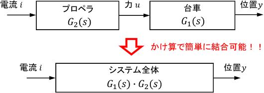 伝達関数を簡単に結合できる例