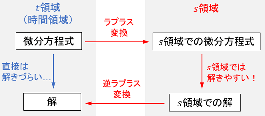 時間領域・周波数領域とラプラス変換のイメージ