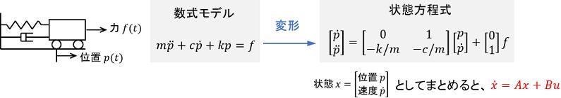 台車の運動方程式を状態方程式に変換