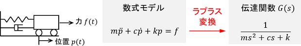 台車の運動方程式をラプラス変換して伝達関数に変換