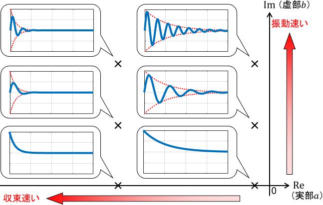 複素平面上での複素極の値とモードの関係