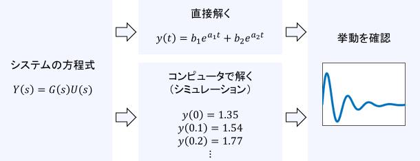 微分方程式を解析的・または数値的に解いて挙動を確認