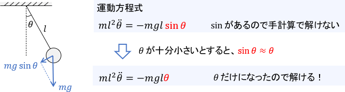 振り子の運動方程式を1次近似する例