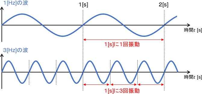 振動周波数のイメージ