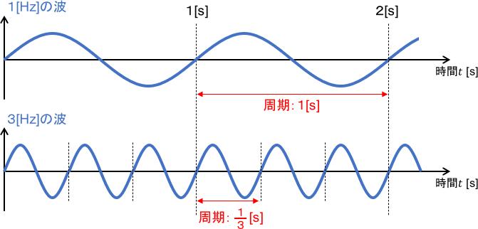 振動周期のイメージ