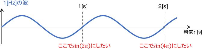 1ヘルツの波のグラフ
