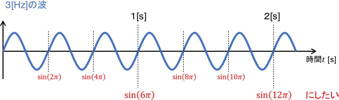 3ヘルツの波のグラフ