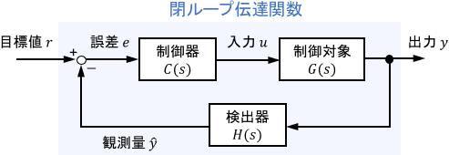 閉ループ伝達関数のブロック線図