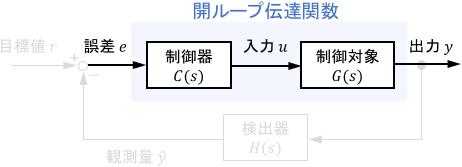 開ループ伝達関数のブロック線図