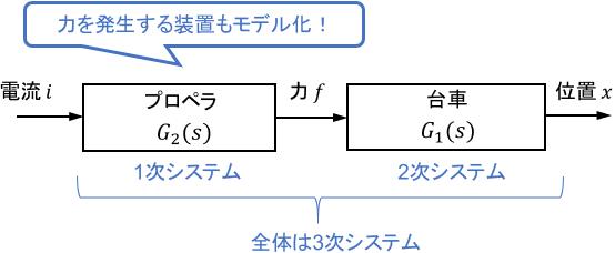 プロペラで動くばねダンパ系の伝達関数のイメージ