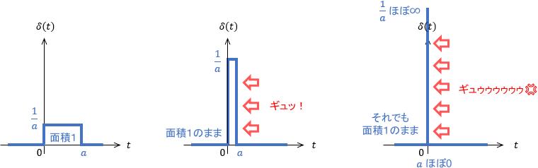 Direcのデルタ関数(単位インパルス関数)のイメージ