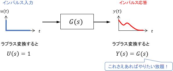 インパルス応答と伝達関数の関係