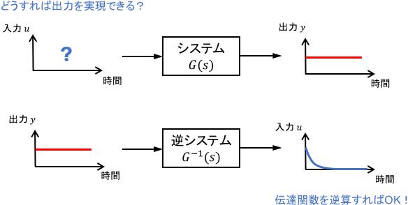 伝達関数を逆算してフィードフォワード入力を計算