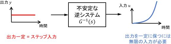 不安定な零点をもつシステムは、出力を一定に保つために無限大の入力が必要