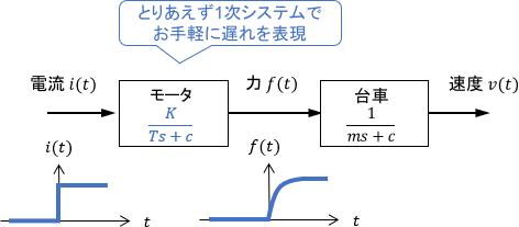 入力遅れを1次システム(1次遅れ系)で近似したブロック線図