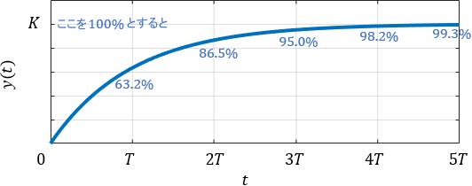 1次システム(1次系)のステップ応答のグラフ