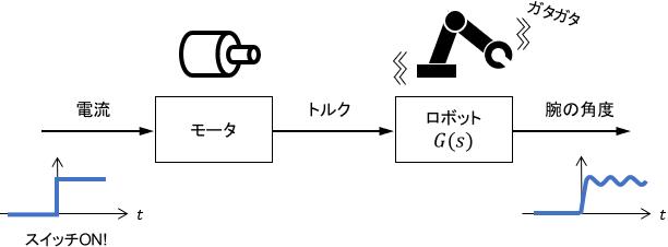 振動が生じる機械システムのブロック線図