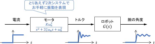 振動的な挙動を2次システムで近似した機械システムのブロック線図
