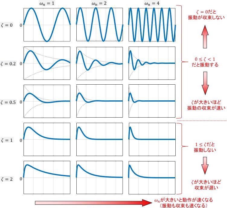 パラメータを様々に変えた際の2次システム(2次系)のインパルス応答一覧