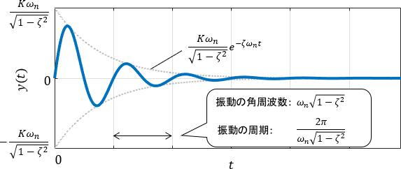 システムが振動する場合の2次システム(2次系)のインパルス応答詳細