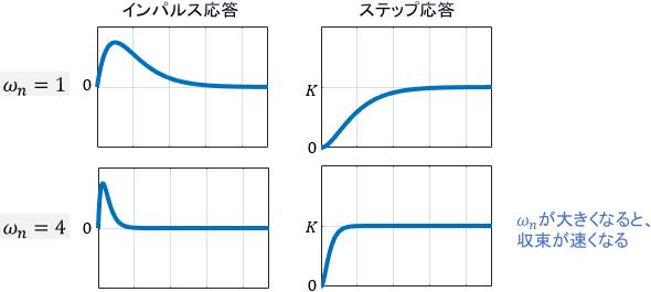 システムがギリギリ振動しない場合の2次システム(2次系)の応答