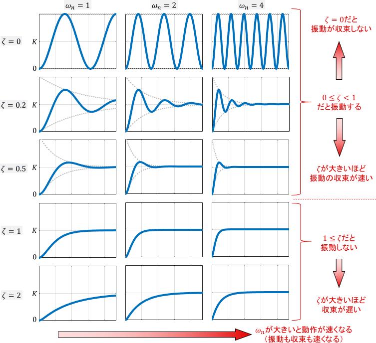 パラメータを様々に変えた際の2次システム(2次系)のステップ応答一覧