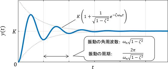 システムが振動する場合の2次システム(2次系)のステップ応答詳細