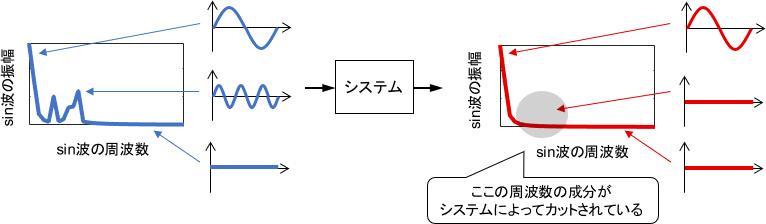 周波数領域の観点で見た、任意の信号に対する周波数応答のイメージ図