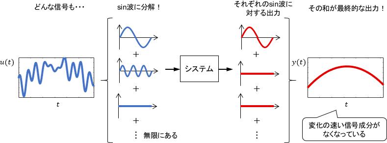 任意の信号に対する周波数応答のイメージ図
