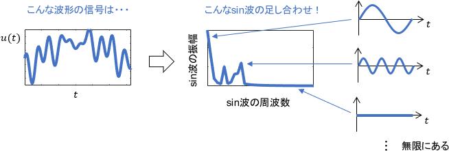任意の信号(関数)をsin波の成分(周波数成分)に分解したイメージ図