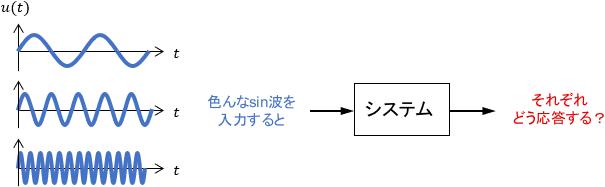 様々なsin波を入力した際の周波数応答を表す図