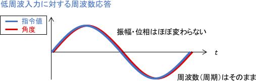 低周波入力に対する周波数応答の例