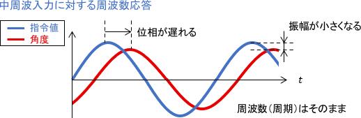 中周波入力に対する周波数応答の例