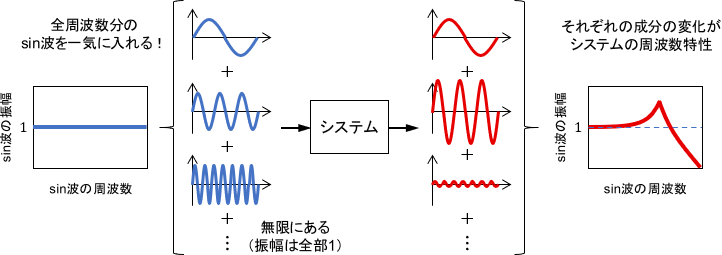 全周波数のsin波の和を入力することで、システムの周波数特性が分かる