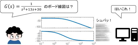 今どきは、コンピュータが伝達関数からボード線図を瞬時に書いてくれる