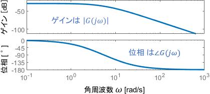 周波数伝達関数とボード線図の関係