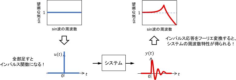全周波数のsin波の和はインパルス関数になるので、システムのインパルス応答から周波数特性が分かる