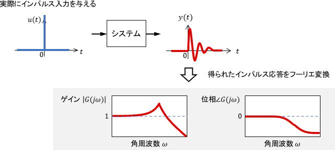 インパルス応答から実験的に周波数応答を求める場合