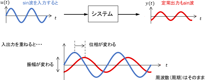 周波数応答の概要図
