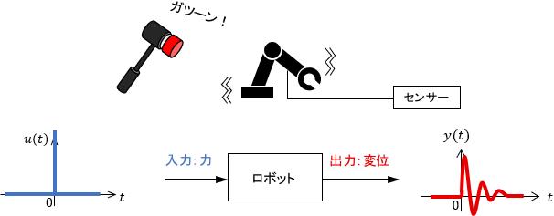 インパルス加振実験により、機械システムの周波数特性を測る図