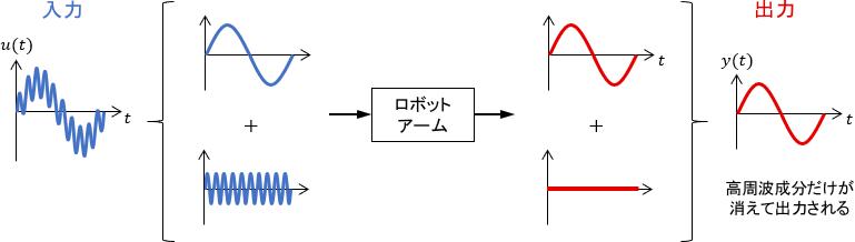 複数のsin波の和を入力したときの周波数応答