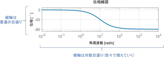 位相線図の例