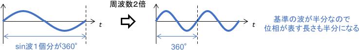 信号の位相と周波数の関係