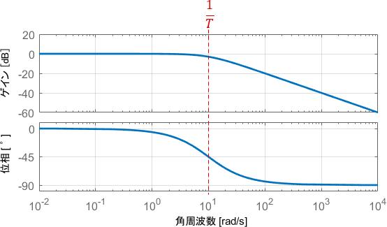 1次システムのボード線図の例