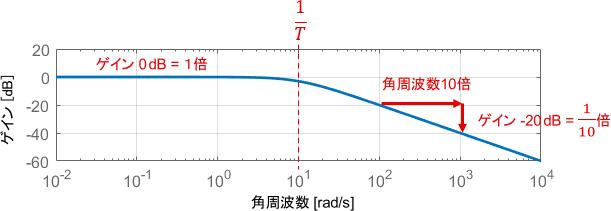 1次システムのゲイン線図の例