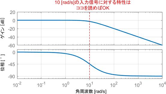 ボード線図から中周波特性を読み取る方法