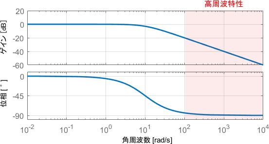 ボード線図上の高周波特性